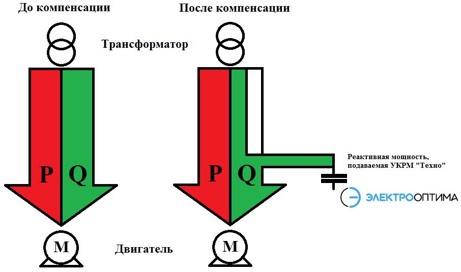 Принцип компенсации реактивной мощности